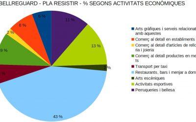 Les ajudes del pla Resistir arriben a més de 50 empreses i autònoms de Bellreguard